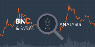 EOS Rate Analysis– Strong numbers after an unsteady start