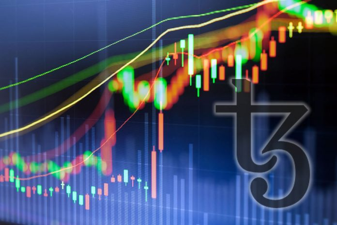 Crypto Market Wrap: Tezos Pumps 10 Percent as Markets Combine