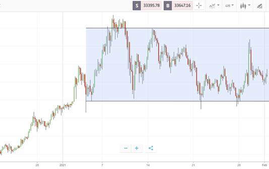 Crypto Roundup: February 1st, 2021