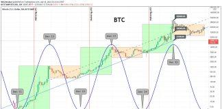 Crypto Cycle Calendar: Will Bitcoin Bottom Or Top This December 2021?