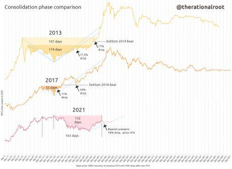Why An 18% Drop In Bitcoin Might Still Be Bullish
